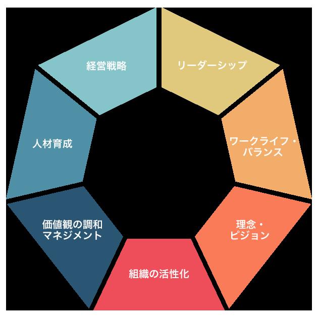PVP 経営者の心 グラフ